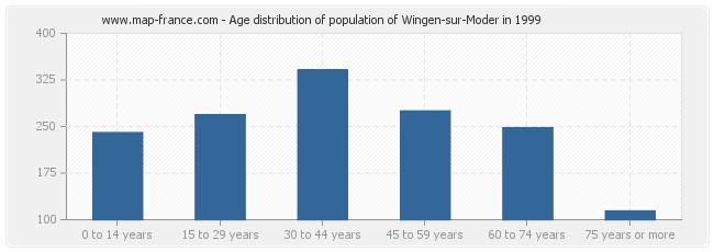 Age distribution of population of Wingen-sur-Moder in 1999