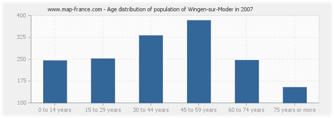 Age distribution of population of Wingen-sur-Moder in 2007