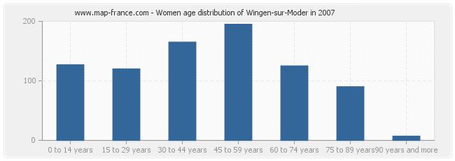 Women age distribution of Wingen-sur-Moder in 2007