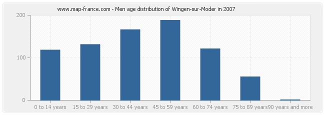 Men age distribution of Wingen-sur-Moder in 2007