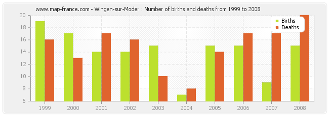 Wingen-sur-Moder : Number of births and deaths from 1999 to 2008