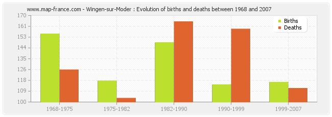 Wingen-sur-Moder : Evolution of births and deaths between 1968 and 2007