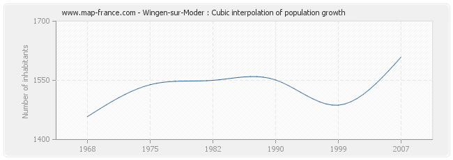 Wingen-sur-Moder : Cubic interpolation of population growth