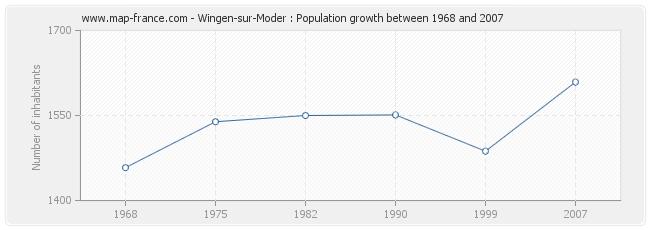 Population Wingen-sur-Moder