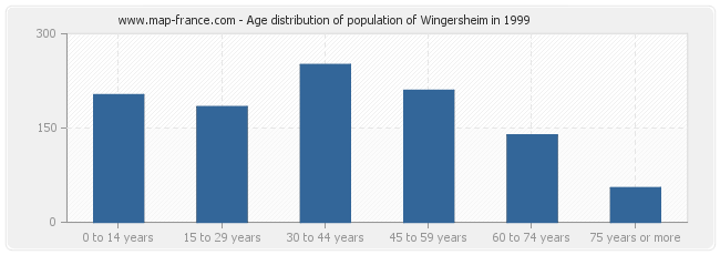 Age distribution of population of Wingersheim in 1999