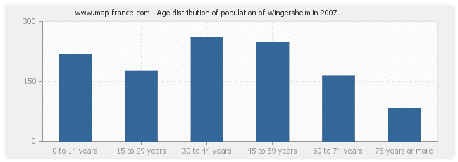 Age distribution of population of Wingersheim in 2007