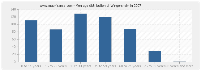 Men age distribution of Wingersheim in 2007