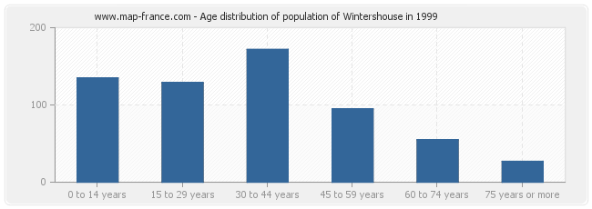 Age distribution of population of Wintershouse in 1999
