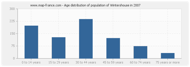 Age distribution of population of Wintershouse in 2007