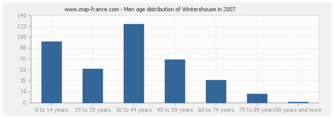 Men age distribution of Wintershouse in 2007