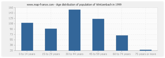 Age distribution of population of Wintzenbach in 1999