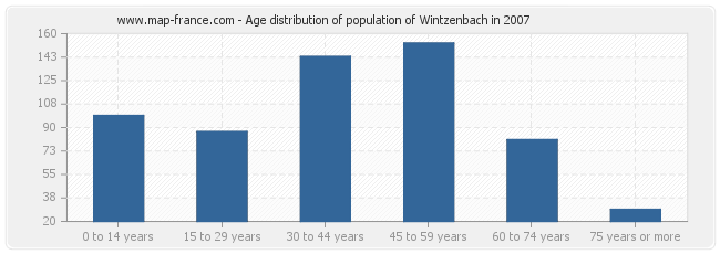 Age distribution of population of Wintzenbach in 2007