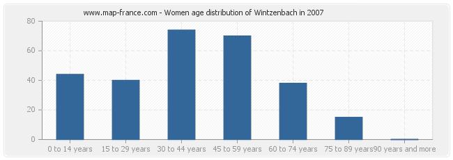 Women age distribution of Wintzenbach in 2007