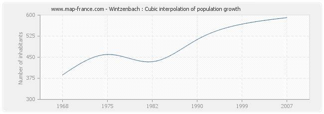 Wintzenbach : Cubic interpolation of population growth