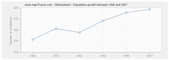 Population Wintzenbach