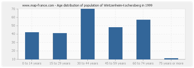 Age distribution of population of Wintzenheim-Kochersberg in 1999