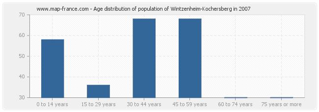 Age distribution of population of Wintzenheim-Kochersberg in 2007