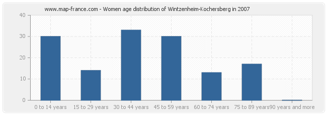 Women age distribution of Wintzenheim-Kochersberg in 2007