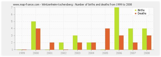 Wintzenheim-Kochersberg : Number of births and deaths from 1999 to 2008