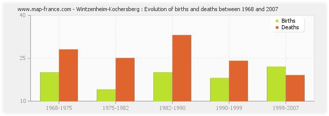 Wintzenheim-Kochersberg : Evolution of births and deaths between 1968 and 2007