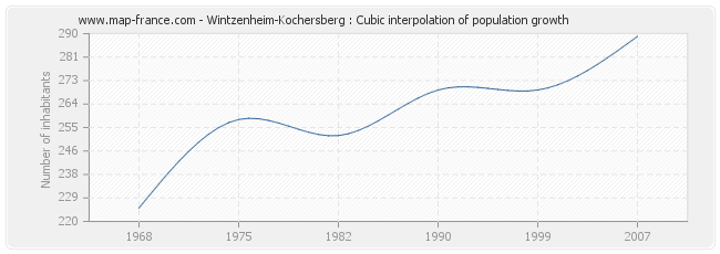 Wintzenheim-Kochersberg : Cubic interpolation of population growth