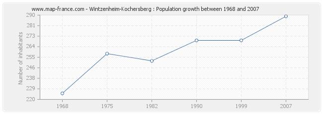 Population Wintzenheim-Kochersberg
