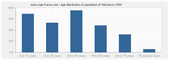 Age distribution of population of Wisches in 1999