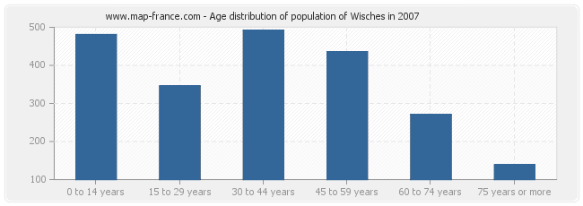 Age distribution of population of Wisches in 2007