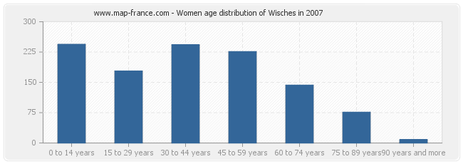 Women age distribution of Wisches in 2007