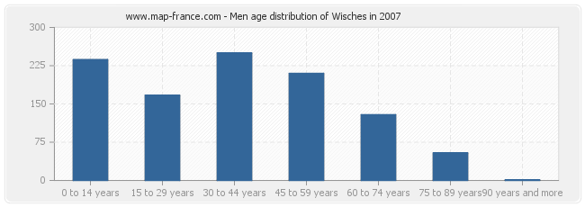Men age distribution of Wisches in 2007