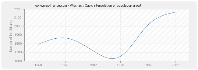 Wisches : Cubic interpolation of population growth