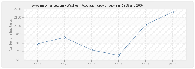 Population Wisches