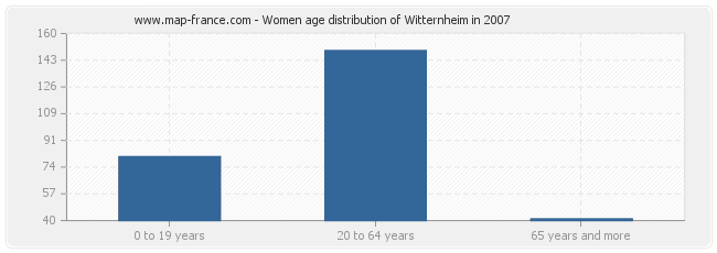 Women age distribution of Witternheim in 2007