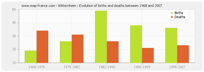 Witternheim : Evolution of births and deaths between 1968 and 2007
