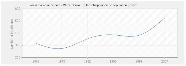 Witternheim : Cubic interpolation of population growth