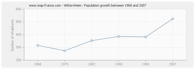 Population Witternheim