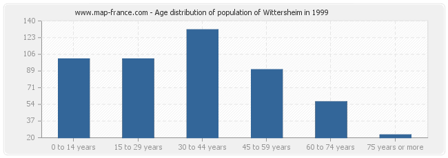 Age distribution of population of Wittersheim in 1999