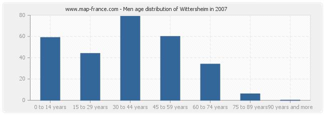 Men age distribution of Wittersheim in 2007