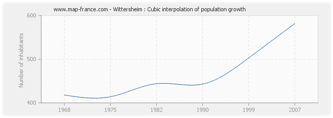 Wittersheim : Cubic interpolation of population growth