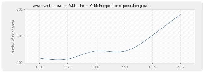Wittersheim : Cubic interpolation of population growth