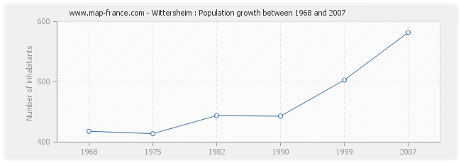 Population Wittersheim