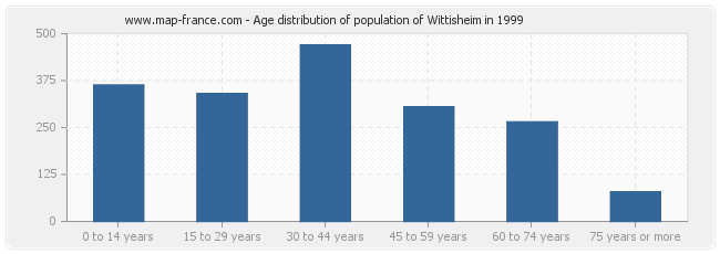 Age distribution of population of Wittisheim in 1999