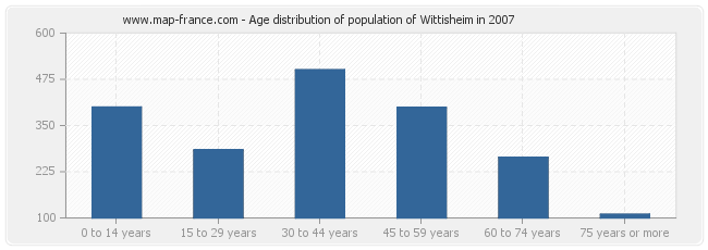 Age distribution of population of Wittisheim in 2007