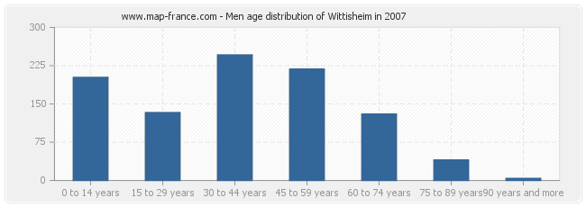 Men age distribution of Wittisheim in 2007