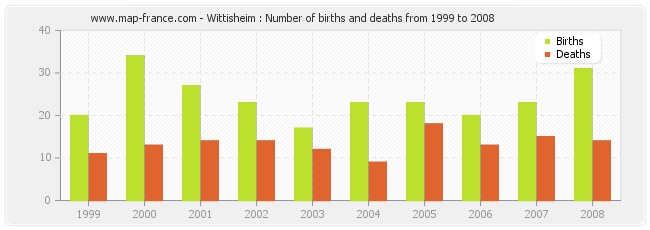 Wittisheim : Number of births and deaths from 1999 to 2008