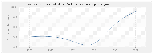 Wittisheim : Cubic interpolation of population growth