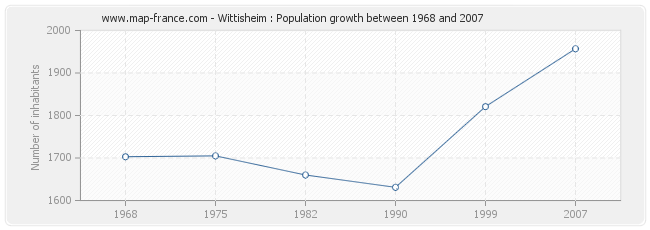 Population Wittisheim