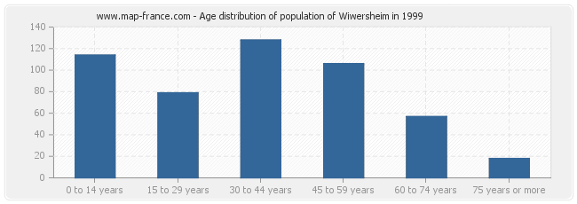 Age distribution of population of Wiwersheim in 1999