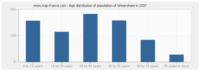 Age distribution of population of Wiwersheim in 2007
