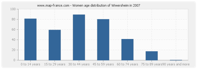 Women age distribution of Wiwersheim in 2007